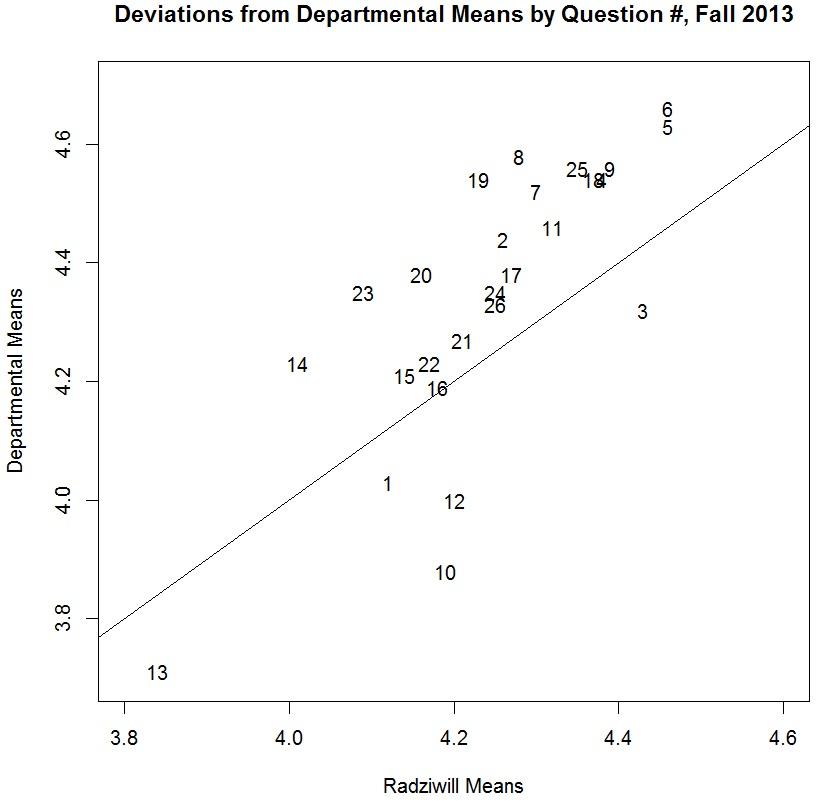 deviation-byquestion-fall13