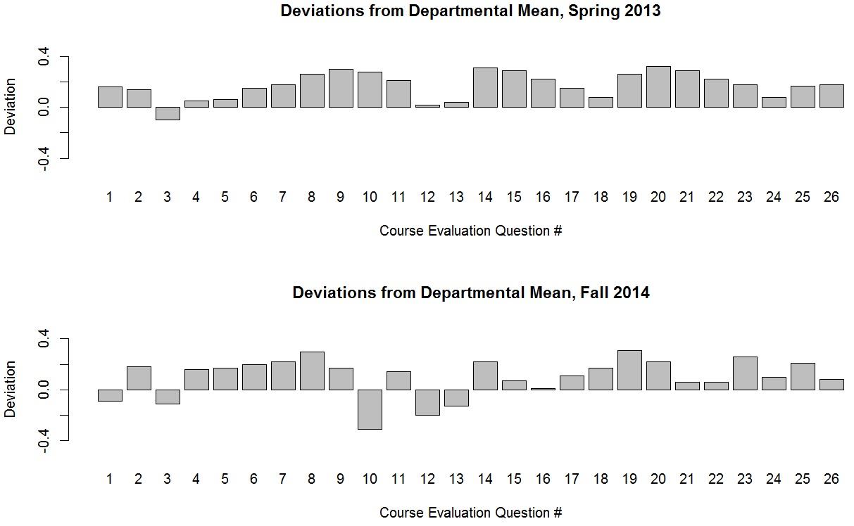 deviations-1314
